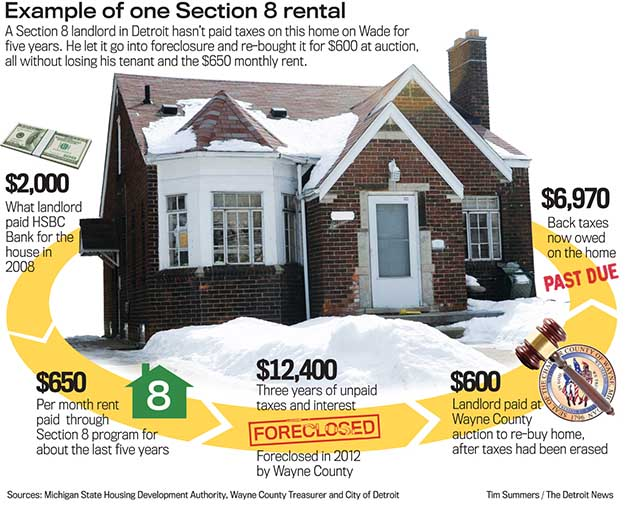 Rental Property - is it easy money? or just in Detroit